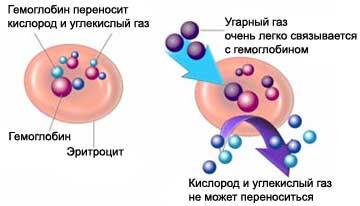 Отравление угарным газом - причина проведения гипербарической кислородной терапии