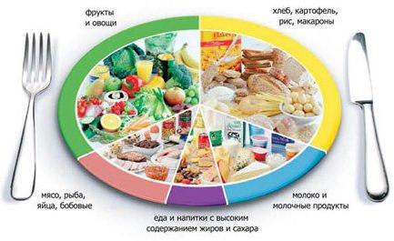 Питание и режим кормящей матери - Здоровье ребенка
